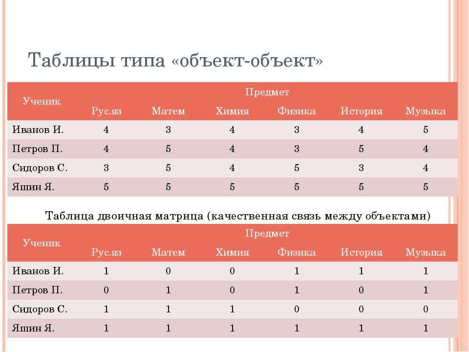 Таблицы типа «объект-объект» Таблица двоичная матрица (качественная связь меж...