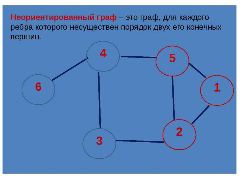 Неориентированный граф–это граф, для каждого ребра которого несуществен пор...