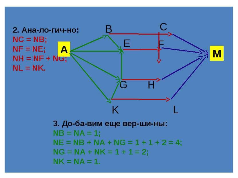 4. Пре об ра зу ем вер ши ны: NC= NB= 1; NF= NE= 4; NH= NF+ NG= 4 + 2 ...