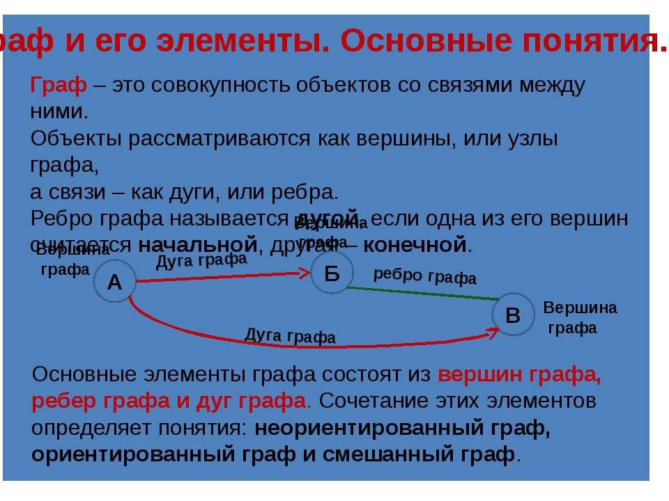Граф и его элементы. Основные понятия. Граф–это совокупность объектов со св...