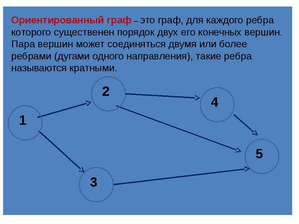 Ориентированный граф–это граф, для каждого ребра которого существенен поряд...
