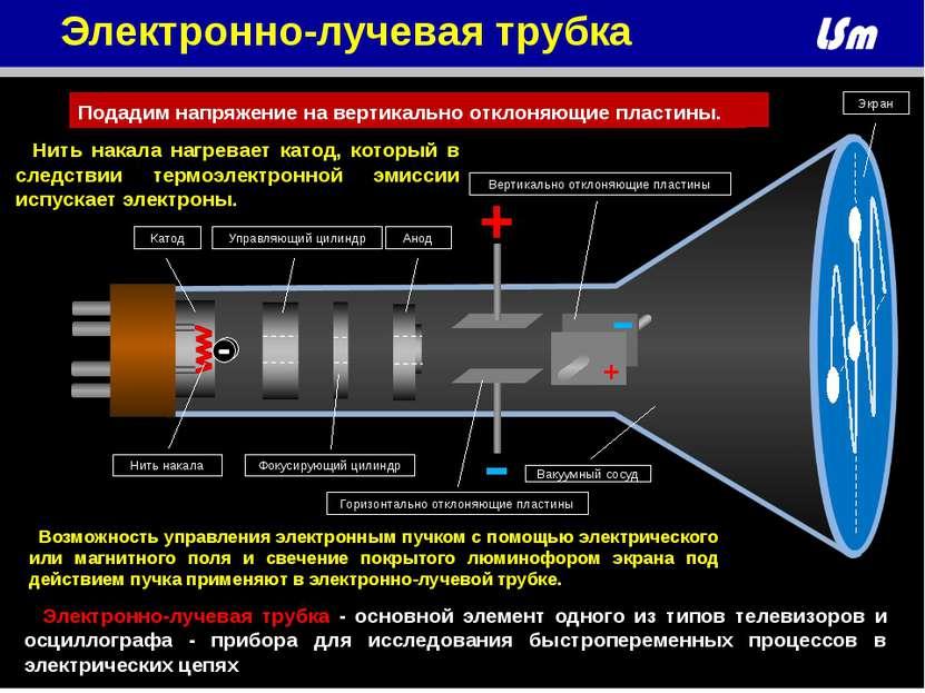 + - + - Нить накала Анод Катод Управляющий цилиндр Фокусирующий цилиндр Гориз...