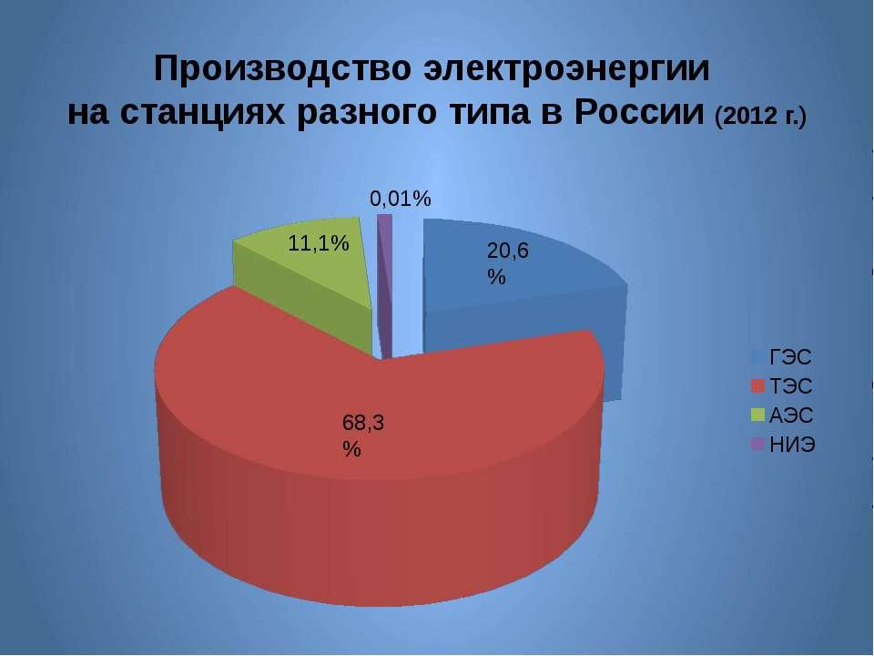 Производство электроэнергии на станциях разного типа в России (2012 г.) 68,3%...