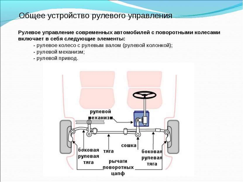 Общее устройство рулевого управления Рулевое управление современных автомобил...