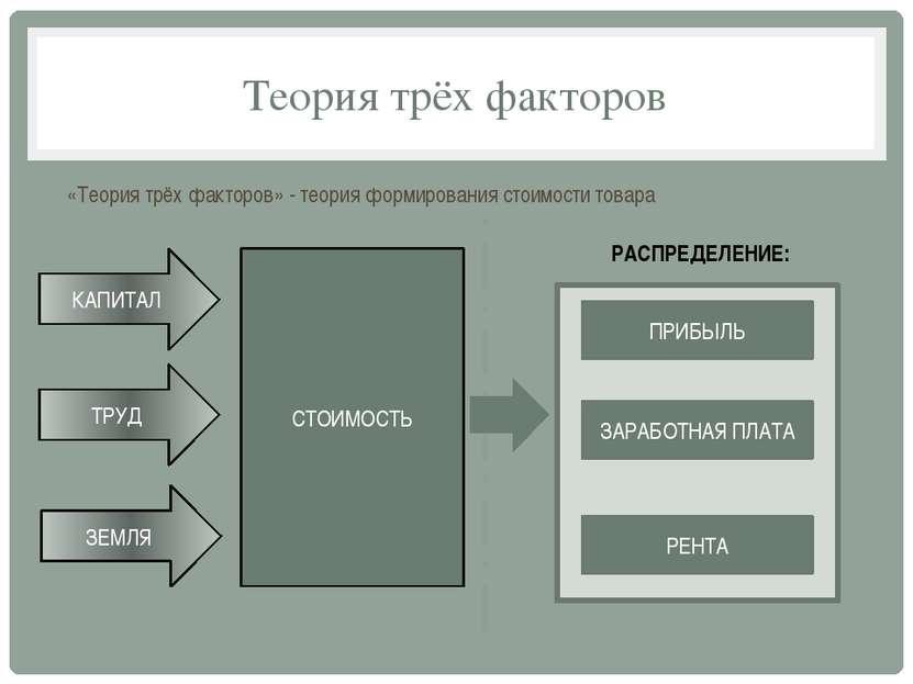 Теория трёх факторов «Теория трёх факторов» - теория формирования стоимости т...