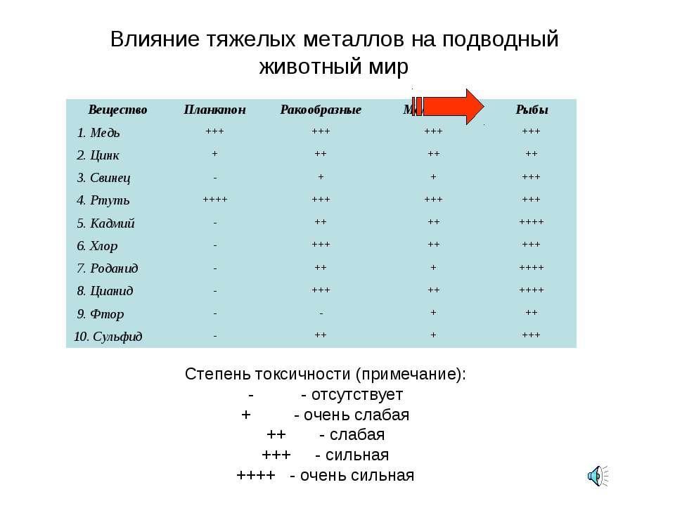 Степень токсичности (примечание): - - отсутствует + - очень слабая ++ - слаба...