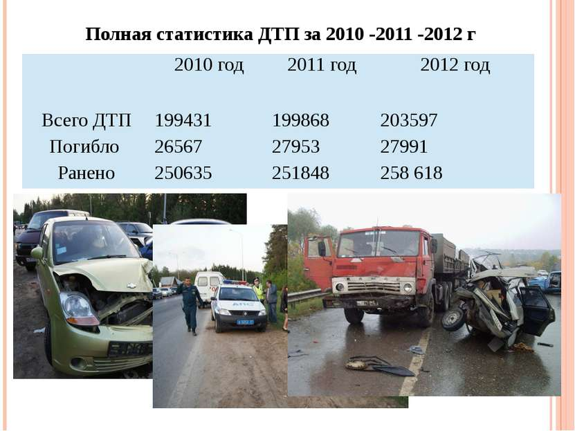 Полная статистика ДТП за 2010 -2011 -2012 г 2010 год 2011 год 2012год Всего Д...