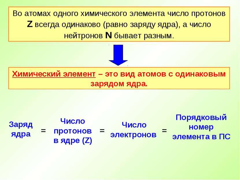 Во атомах одного химического элемента число протонов Z всегда одинаково (равн...
