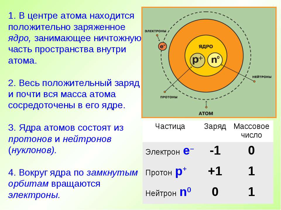 1. В центре атома находится положительно заряженное ядро, занимающее ничтожну...