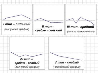 I тип – сильный (выпуклый график) II тип – средне - сильный III тип – средний...