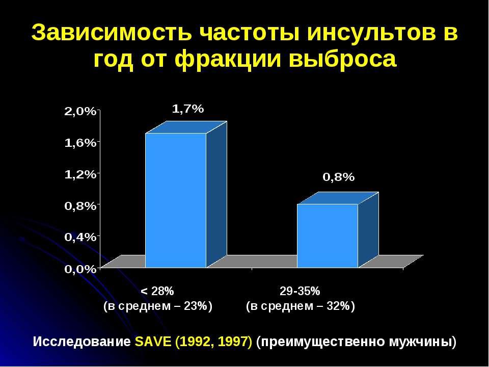 Зависимость частоты инсультов в год от фракции выброса Исследование SAVE (199...