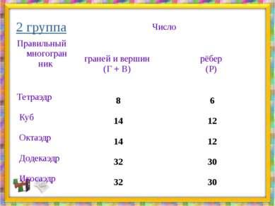 2 группа  Правильный многогранник  Число граней и вершин (Г + В) рёбер (Р) ...