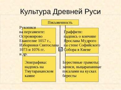 Культура Древней Руси