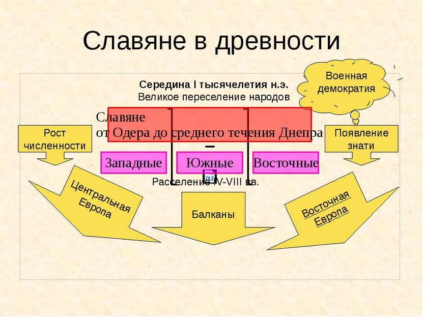 Славяне в древности Рост численности Появление знати Середина I тысячелетия н...