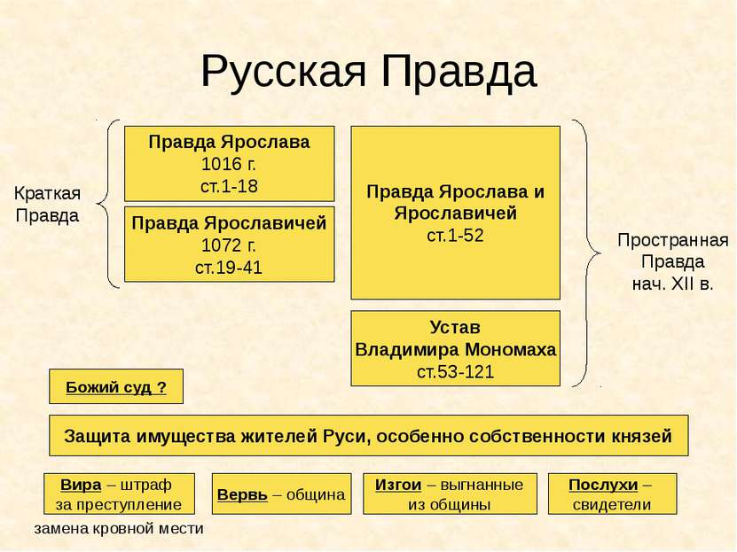 Русская Правда Правда Ярослава 1016 г. ст.1-18 Правда Ярославичей 1072 г. ст....
