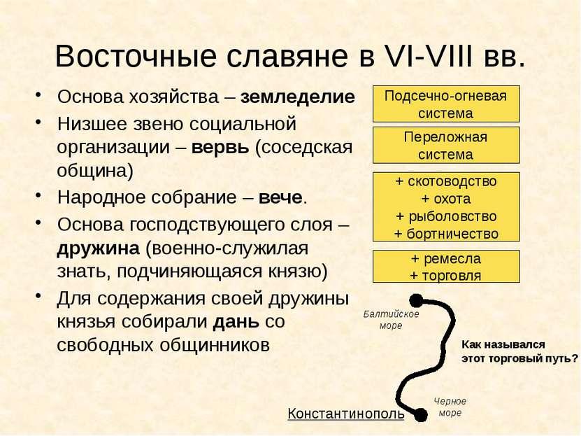 Восточные славяне в VI-VIII вв. Основа хозяйства – земледелие Низшее звено со...