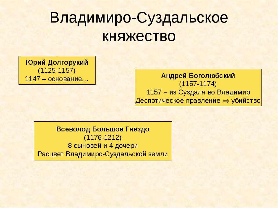 Владимиро-Суздальское княжество Юрий Долгорукий (1125-1157) 1147 – основание…...