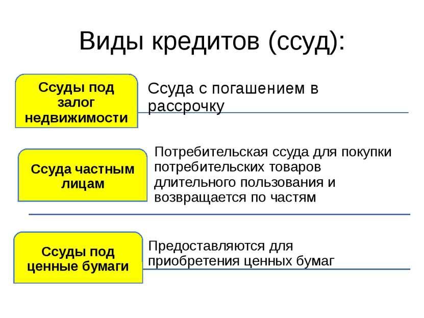 Виды кредитов (ссуд):