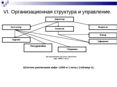 VI. Организационная структура и управление. Штатное расписание кафе «1000 и 1...