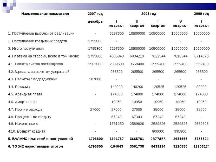 Наименование показателя 2007 год 2008 год 2009 год декабрь I квартал II кварт...