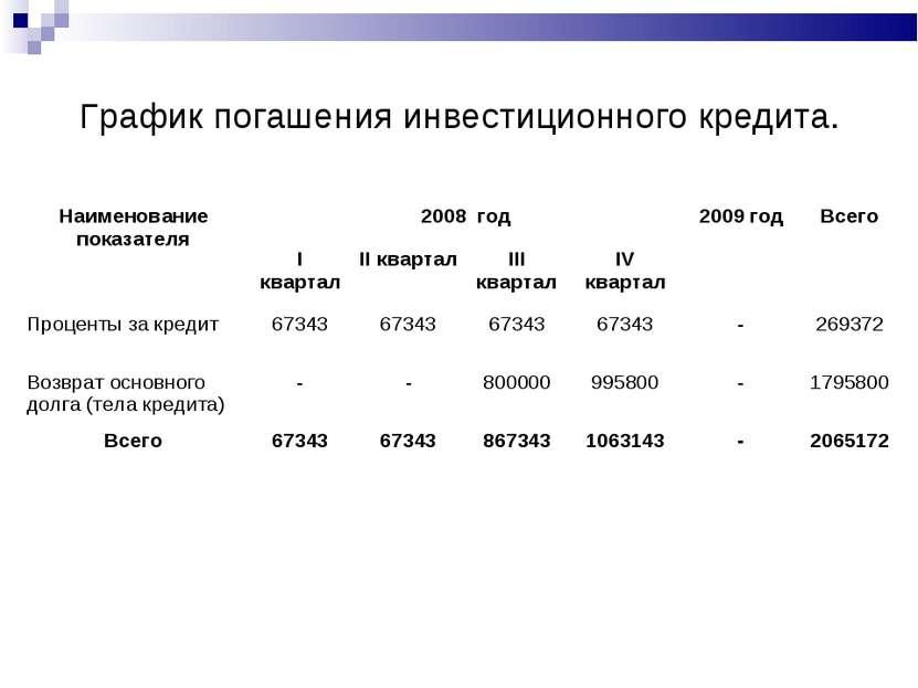 График погашения инвестиционного кредита. Наименование показателя 2008 год 20...