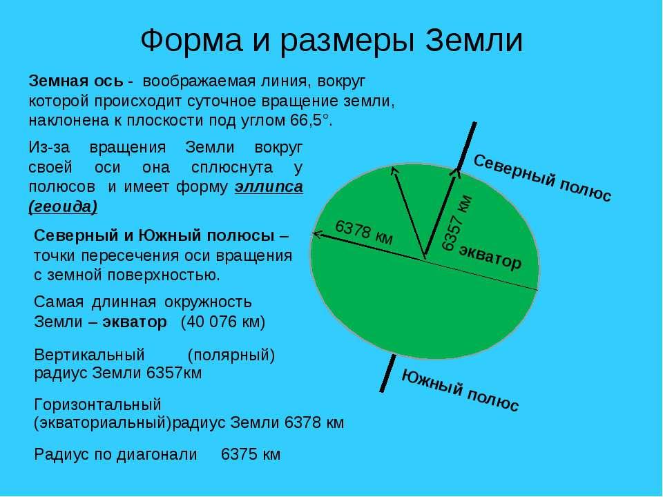 Форма и размеры Земли Из-за вращения Земли вокруг своей оси она сплюснута у п...