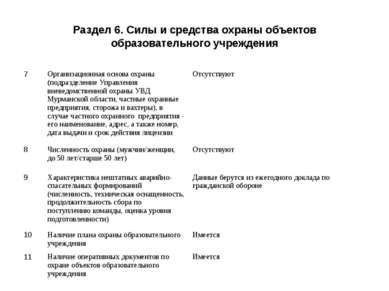 Раздел 6. Силы и средства охраны объектов образовательного учреждения 7 Орган...