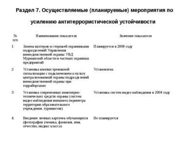 Раздел 7. Осуществляемые (планируемые) мероприятия по усилению антитеррористи...