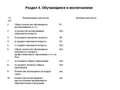 Раздел 4. Обучающиеся и воспитанники № п/п Наименование показателя Значение п...