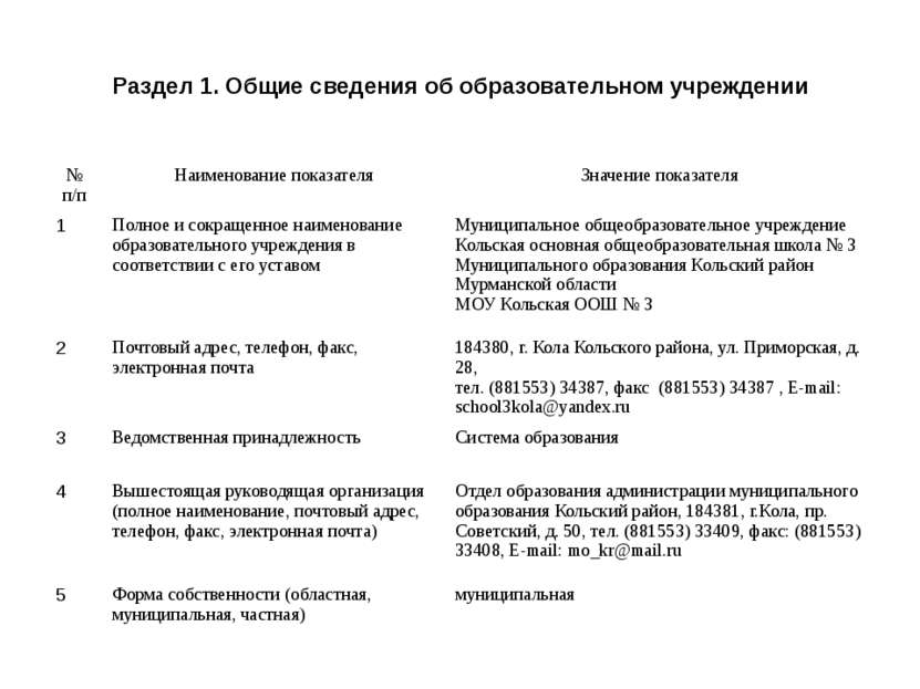 Раздел 1. Общие сведения об образовательном учреждении № п/п Наименование пок...