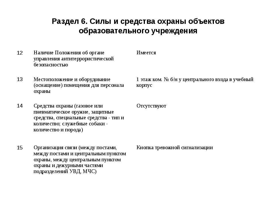 Раздел 6. Силы и средства охраны объектов образовательного учреждения 12 Нали...
