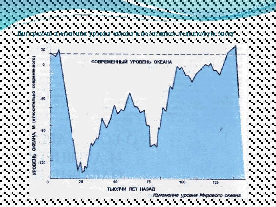 Диаграмма изменения уровня океана в последнюю ледниковую эпоху