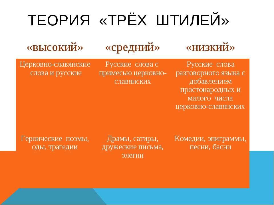 ТЕОРИЯ «ТРЁХ ШТИЛЕЙ» «высокий» «средний» «низкий» Церковно-славянские слова и...