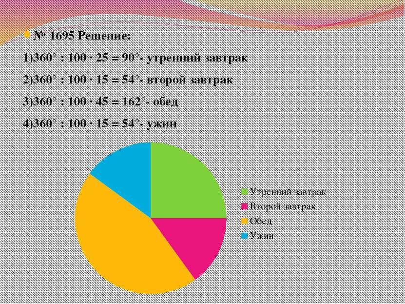 № 1695 Решение: 1)360° : 100 ∙ 25 = 90°- утренний завтрак 2)360° : 100 ∙ 15 =...
