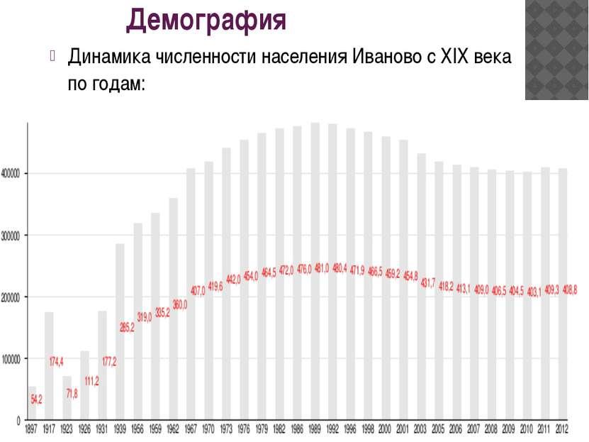 Демография Динамика численности населения Иваново с XIX века по годам: