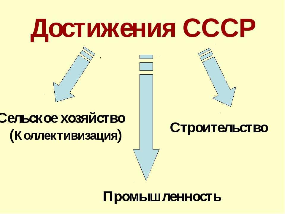 Достижения СССР Сельское хозяйство (Коллективизация) Промышленность Строитель...