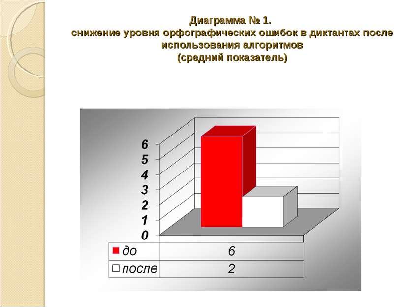 Диаграмма № 1. снижение уровня орфографических ошибок в диктантах после испол...