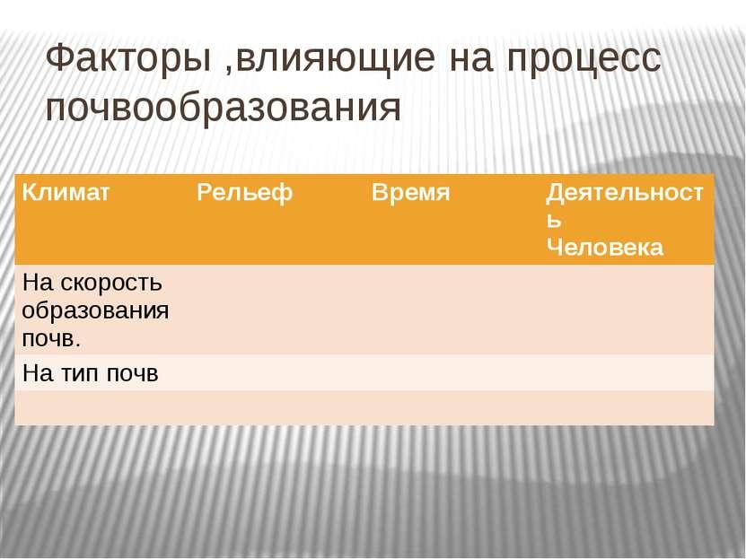 Факторы ,влияющие на процесс почвообразования Климат Рельеф Время Деятельност...