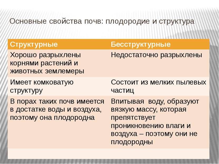 Основные свойства почв: плодородие и структура Структурные Бесструктурные Хор...
