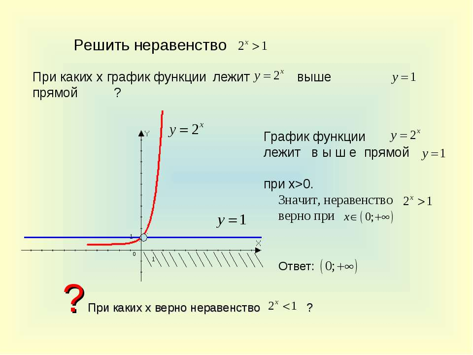 Решить неравенство При каких х график функции лежит прямой ? выше График функ...