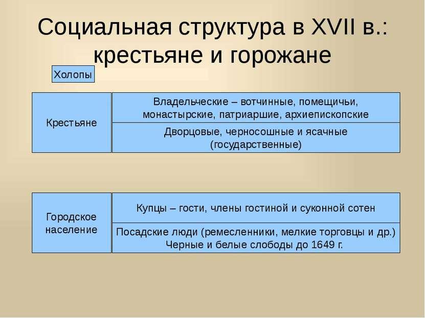 Социальная структура в XVII в.: крестьяне и горожане Крестьяне Владельческие ...