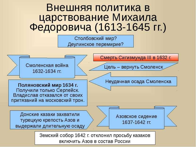 Внешняя политика в царствование Михаила Федоровича (1613-1645 гг.) Столбовски...