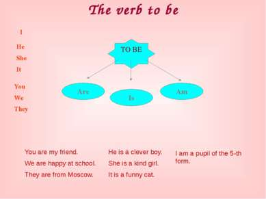 The verb to be TO BE Am Is Are I He She It You We They You are my friend. We ...