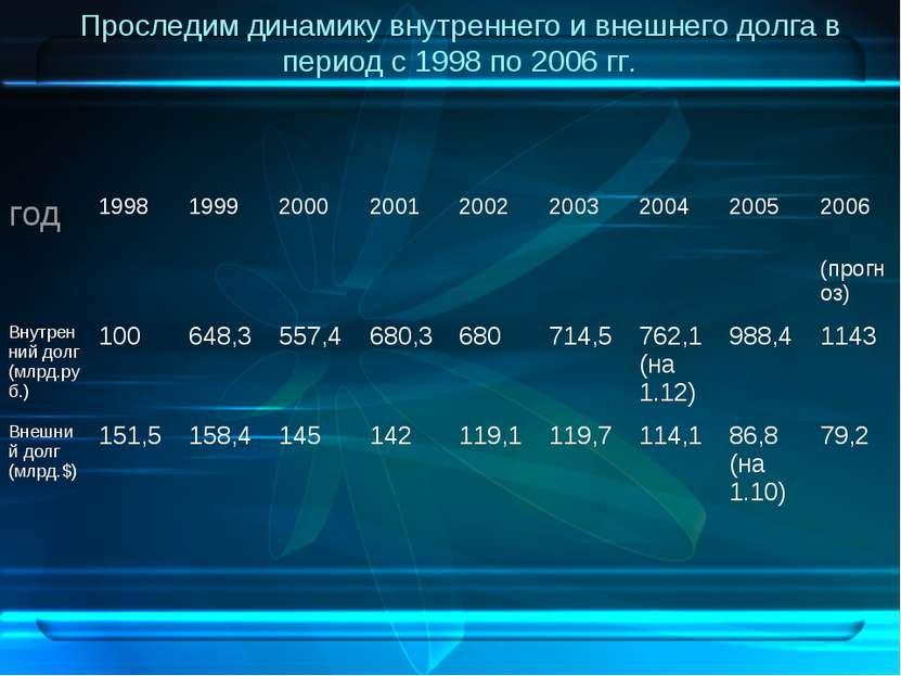 Проследим динамику внутреннего и внешнего долга в период с 1998 по 2006 гг. г...