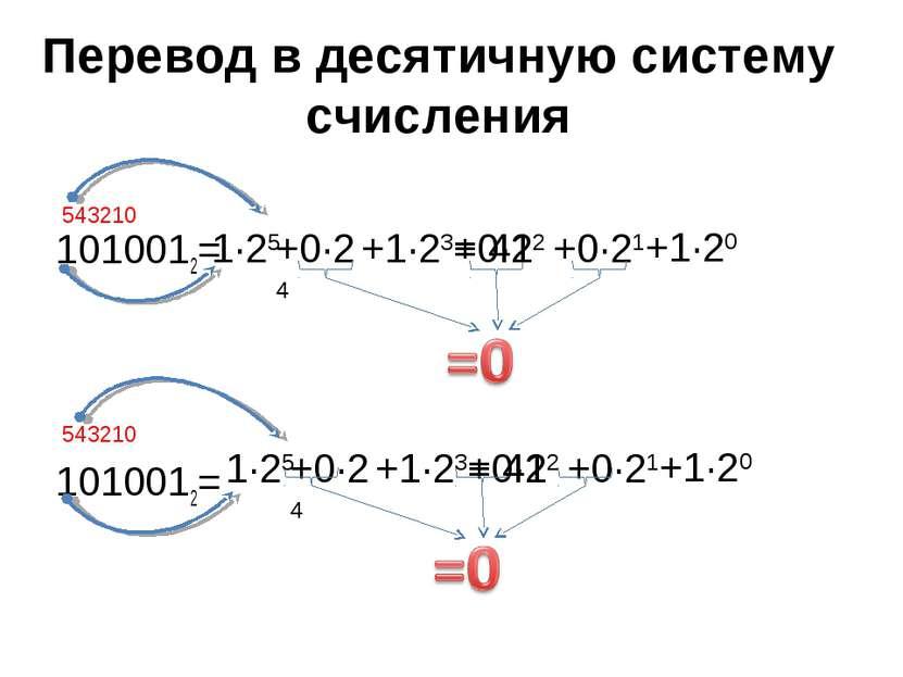 Перевод в десятичную систему счисления 1010012= 1010012= 543210 +1·23 +1·20 +...