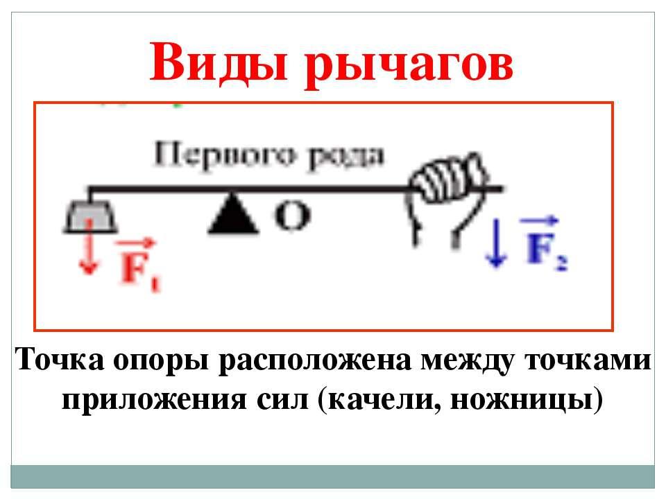 Точка опоры расположена между точками приложения сил (качели, ножницы) Виды р...