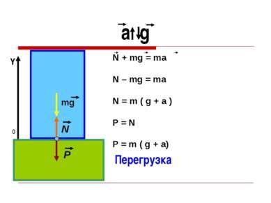 a g 0 Y Перегрузка mg N P N + mg = ma N – mg = ma N = m ( g + a ) P = N P = m...