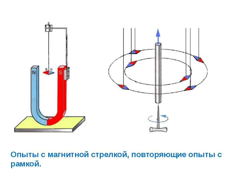 Опыты с магнитной стрелкой, повторяющие опыты с рамкой.