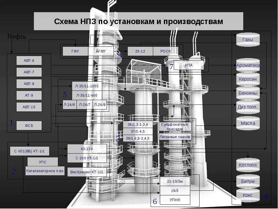 Схема НПЗ по установкам и производствам АТ-9 КПА АВТ-6 АВТ-7 АВТ-8 АВТ-10 ФСБ...