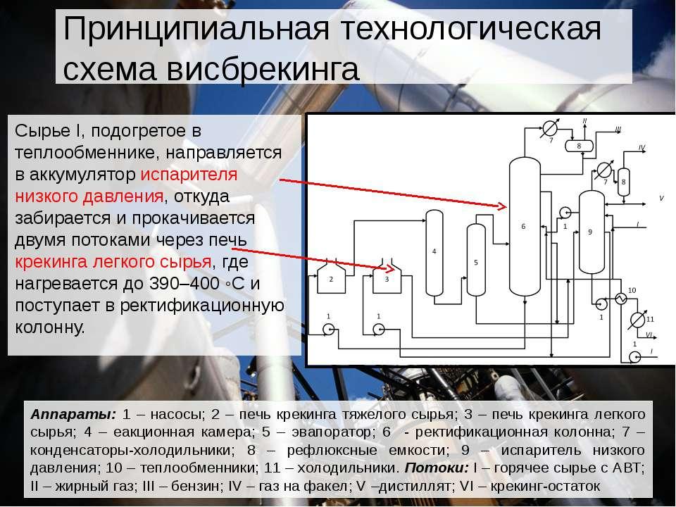Аппараты: 1 – насосы; 2 – печь крекинга тяжелого сырья; 3 – печь крекинга лег...